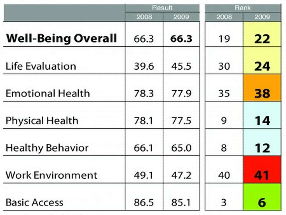 GALLUP POLL: District relatively satisfied but suffers from low emotional health (Document Download)