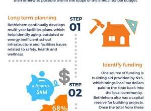 Timeline of proposed Bethlehem Central School District bond project. (Illustration by BCSD)