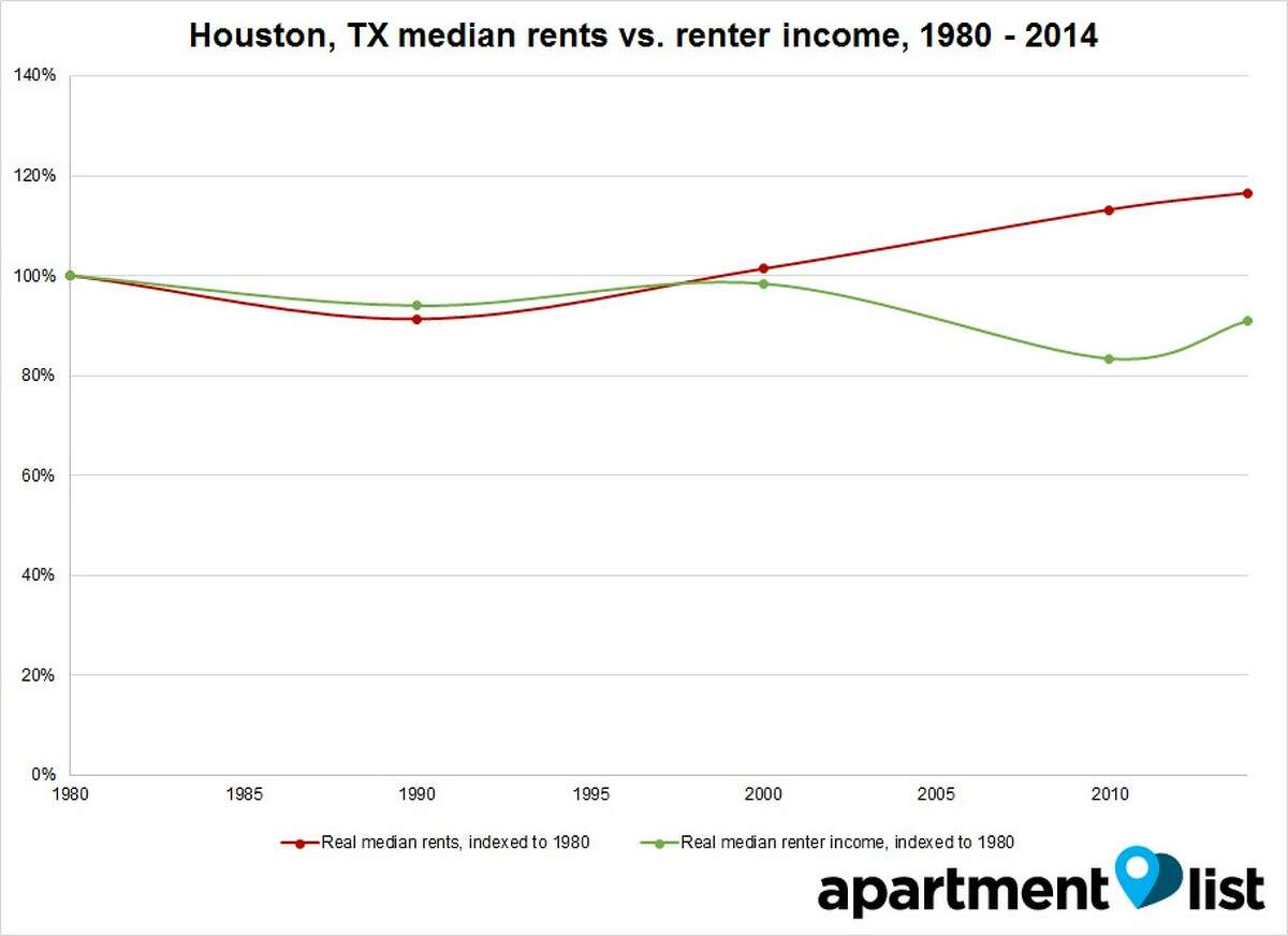 The Apartment List chart shows the gap between income and housing costs has widened in Houston. (Courtesy of Apartment List)