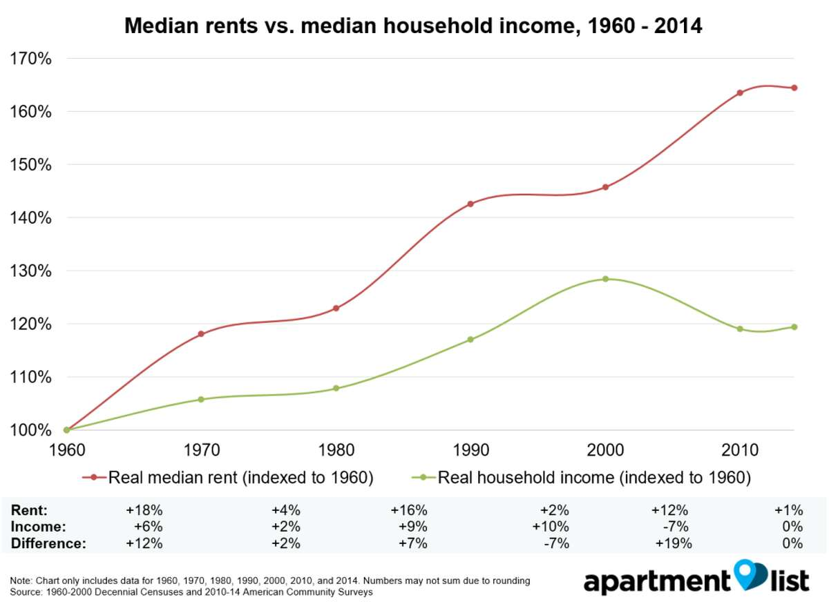 This Apartment List chart shows the gap between rents and income in the U.S. (Apartment List)