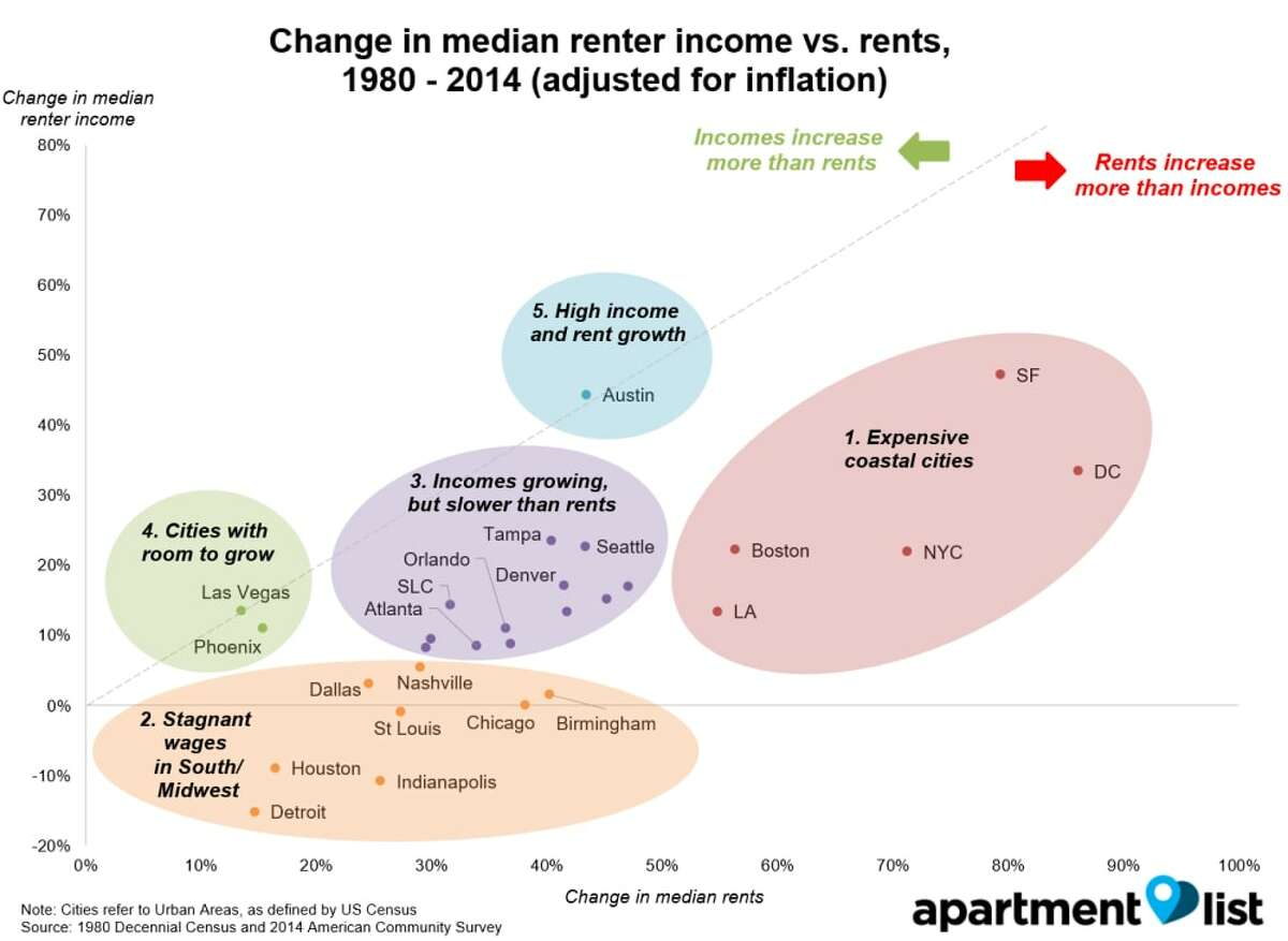 This graphic shows where the income and rent gap is most significant. (Apartment List)