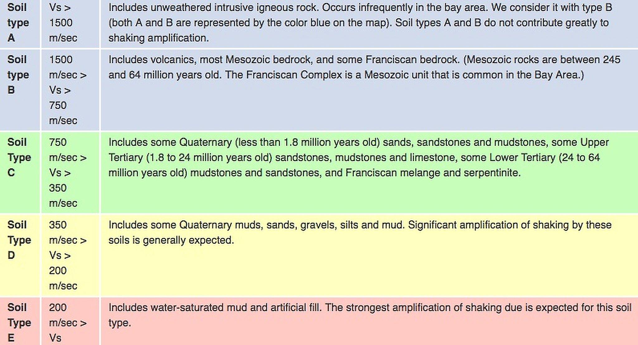 Living in a liquefaction zone — Bay Area\'s riskiest neighborhoods ...