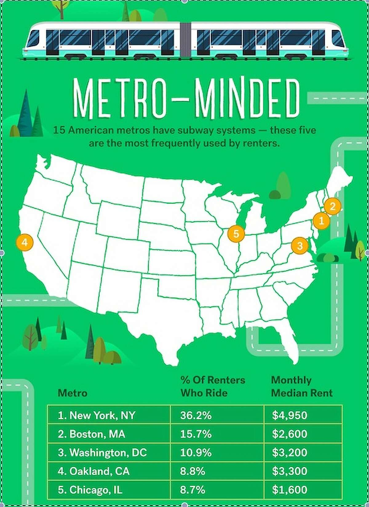 New York's subway system is used more frequently by renters than any other metro rail transit service in the nation.