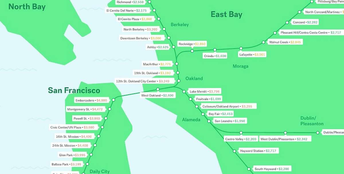 Prices shown are the medians for apartments or houses within a 15-minute walk of BART stations.