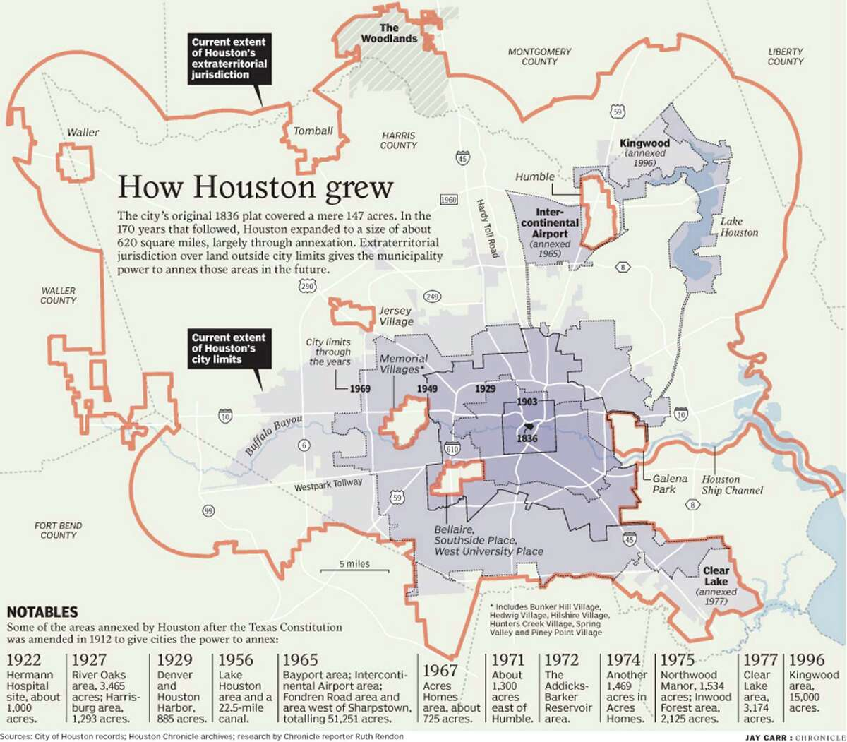 How Houston Grew - graphic map published October 8, 2006. The city's original 1836 plat covered a mere 147 acres. In the 170 years that followed, Houston expanded to a size of about 620 square miles, largely through annexation. Extraterritorial jurisdiction over land outside city limits gives the municipality power to annex those areas in the future.