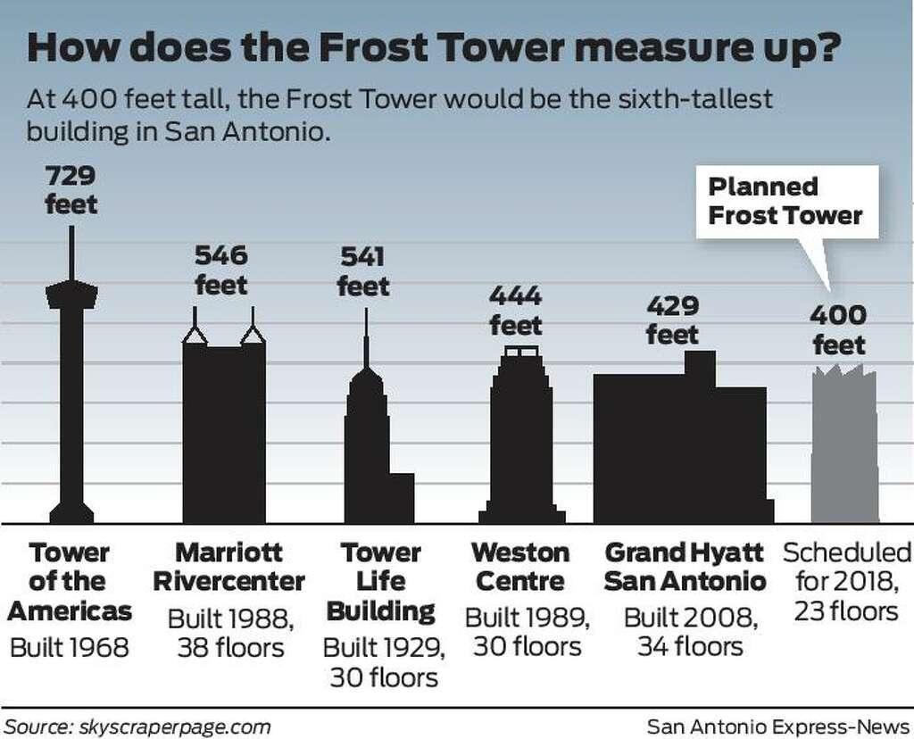 San antonio frost bank headquarters 23 floors 386 feet u originally posted by paul in sa buycottarizona Images