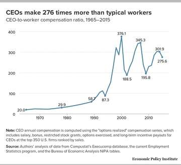 High executive pay does not equal high performance