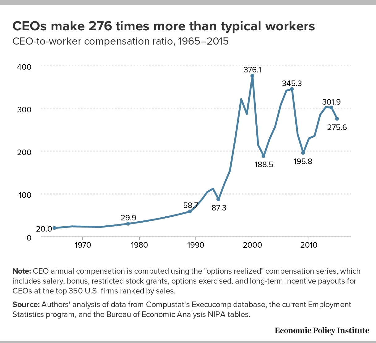 """how executive pay affect company performance Here's more proof that huge ceo pay packages are bad  """"ceos who foster a  great company culture can lessen that effect, so even if they are earning a   what does help a company's performance is a well-regarded ceo."""