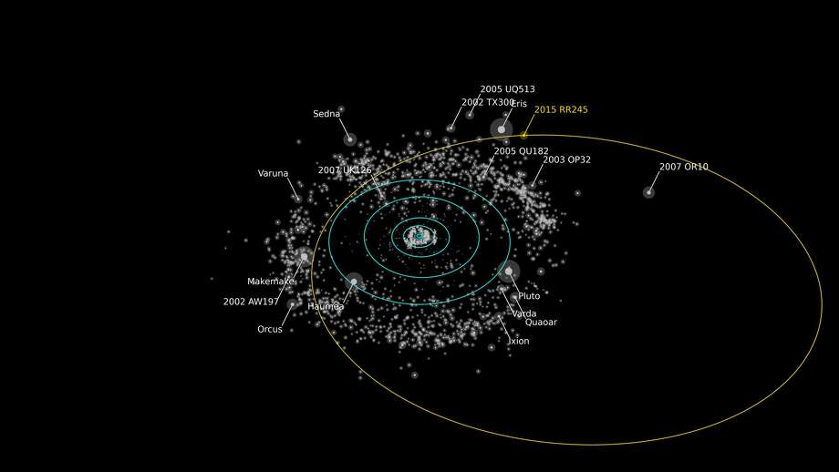Rendering of the orbit of RR245 (orange line). Objects as bright or brighter than RR245 are labeled. The blue circles show the projected orbits of the major planets. The Minor Planet Center describes the object as the 18th largest in the Kuiper Belt. RR245 is thought to be around 700 km in diameter.  Photo: Alex Parker / OSSOS Team
