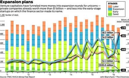 In venture capital, rich, cash-hungry companies get richer