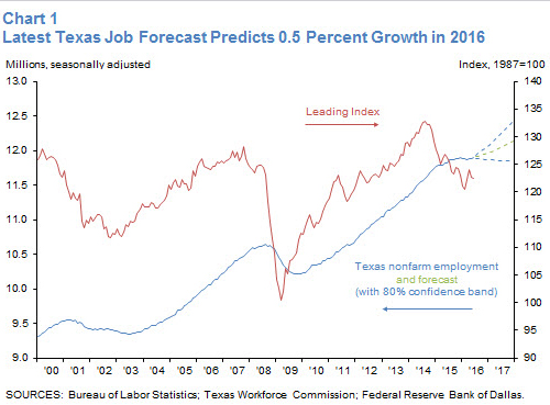 Job growth rebounds slightly in Texas, Houston - Houston