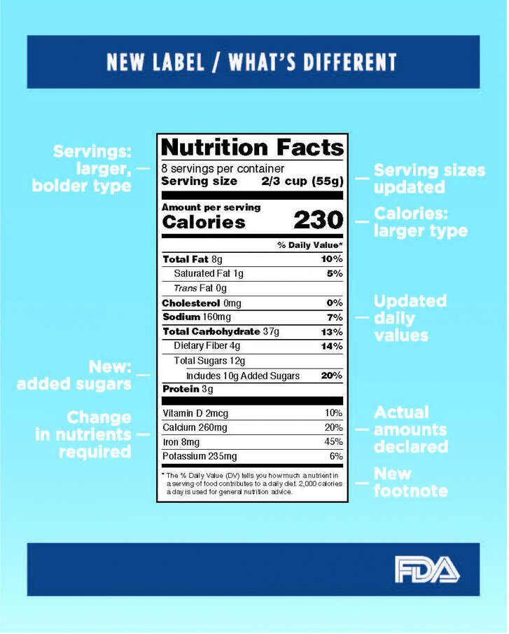 FDA food label (Courtesy of FDA)