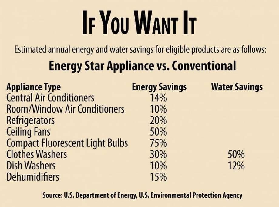 Energy Star Refrigerator Vs Non Mycoffeepot Org