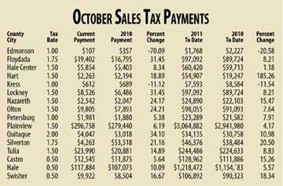 October Sales Tax Chart Photo: Newsdesk