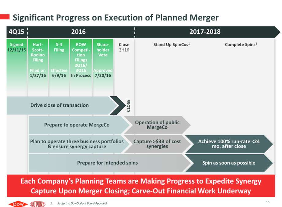 A slide from a Dow presentation includes a timeline of the impending merger with Delaware-based DuPont Co., with details on milestones achieved and future plans.