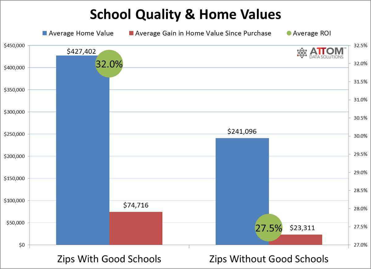 Keep going to see how much it cost to live in the Houston-area's best school districts.