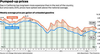 The mystery behind California's high gas prices