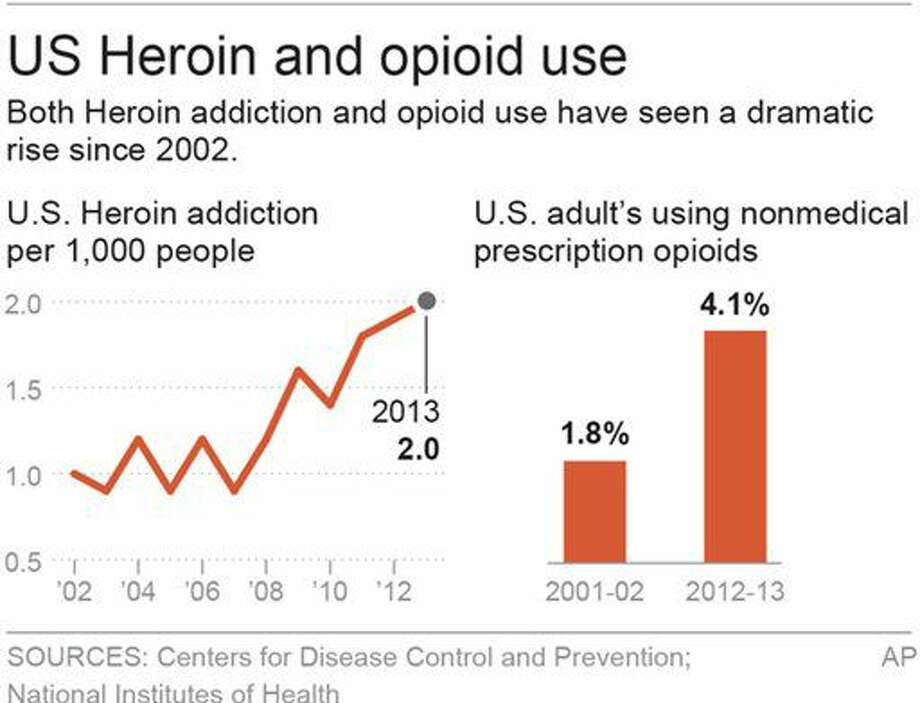 Heroin and opioid use has skyrocketed in recent years.  Photo: M.msherman
