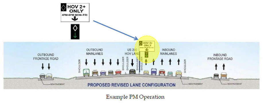 According to a Metro briefing, the inner-most lane of U.S. 290 would shift to a HOV lane during off-peak times. Photo: Metropolitan Transit Authority