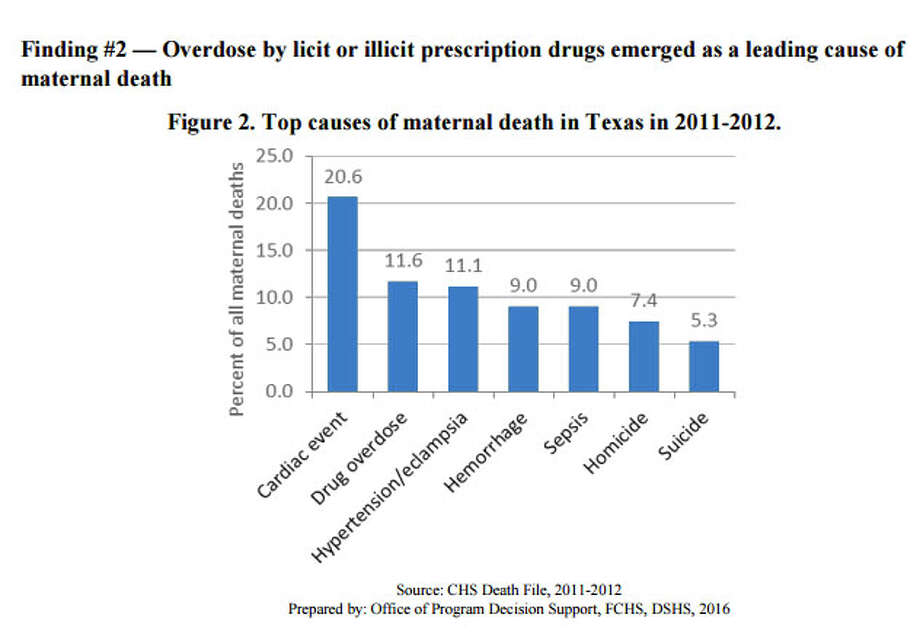 Overdose by licit or illicit prescription drugs. Photo: Maternal Mortality Report