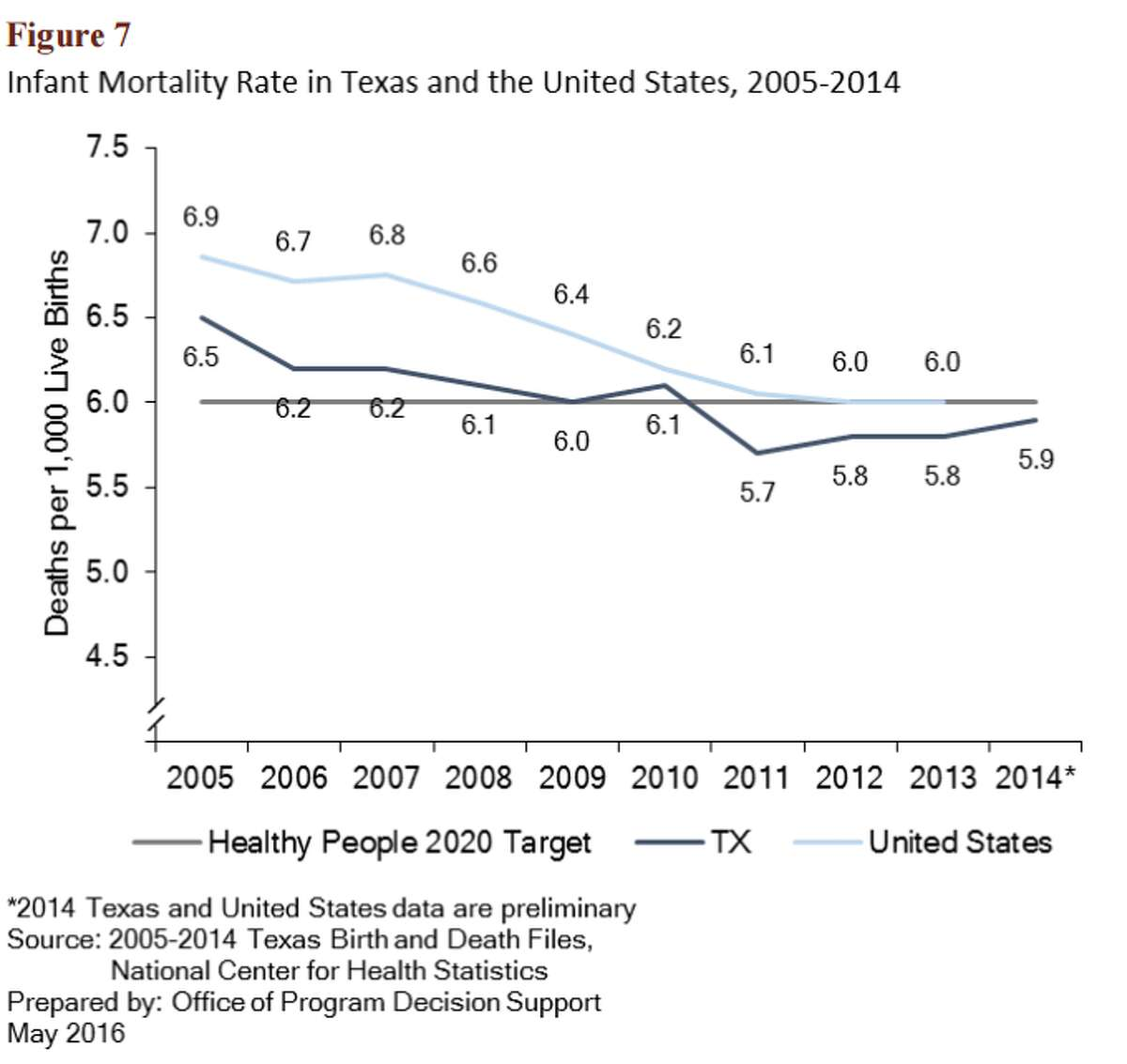 Department of State Health Services chart the infant mortality rate in Texas and the United States.