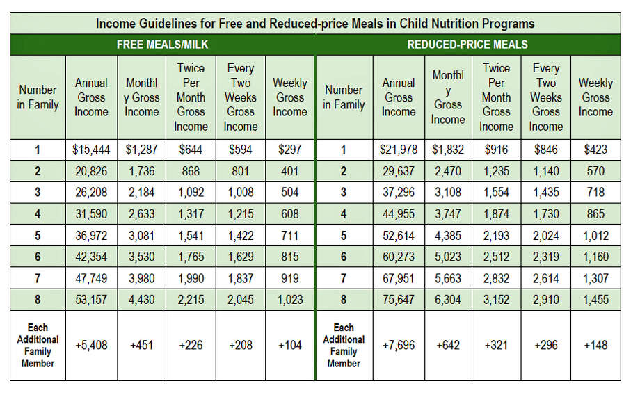 This chart shows income guidelines for children eligible for free and reduced price lunch at Greenwich Public Schools. Photo: Greenwich Public Schools