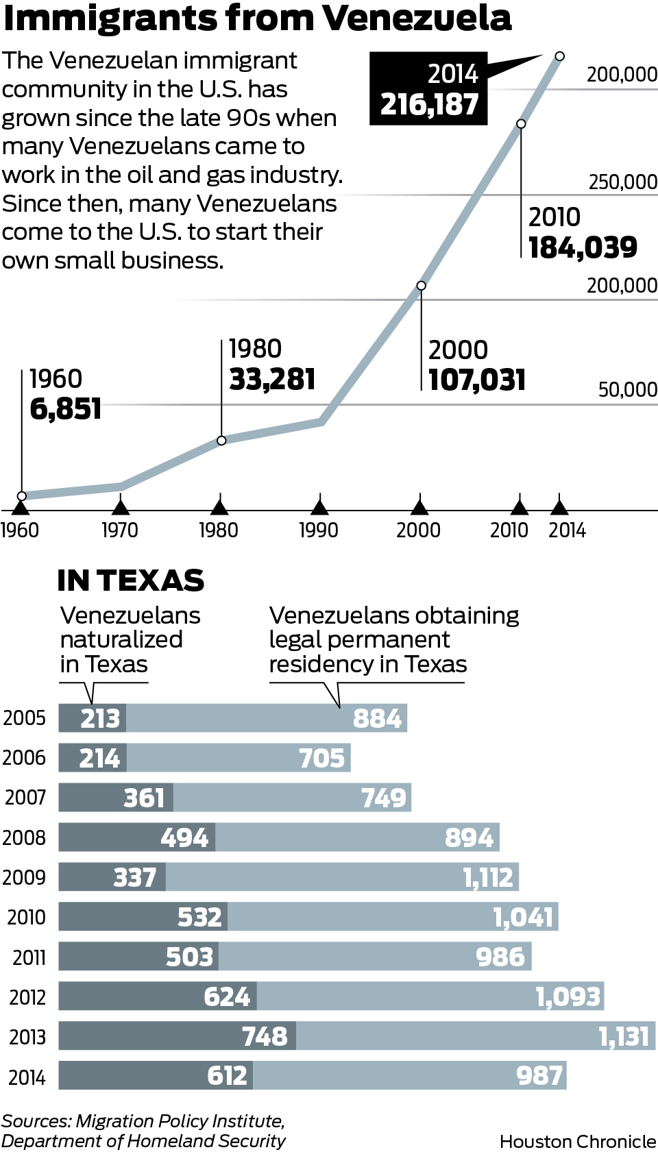 Venezuelan Small Business Owners On The Rise Houstonchronicle Com