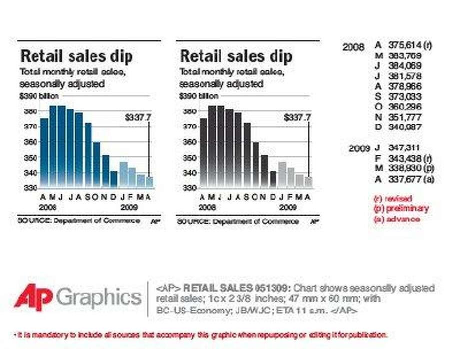Retail sales, then Wall Street take hit