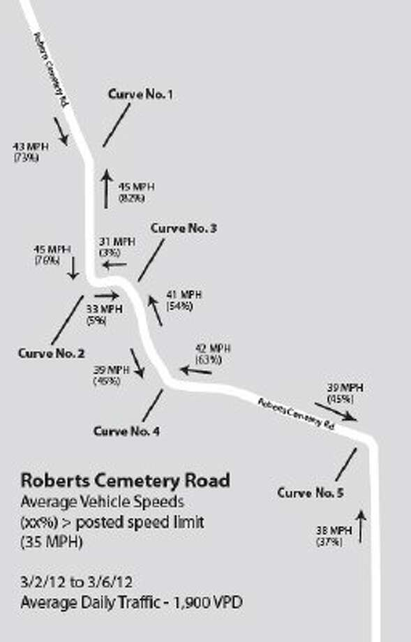 Residents call for action on Roberts Cemetery Road