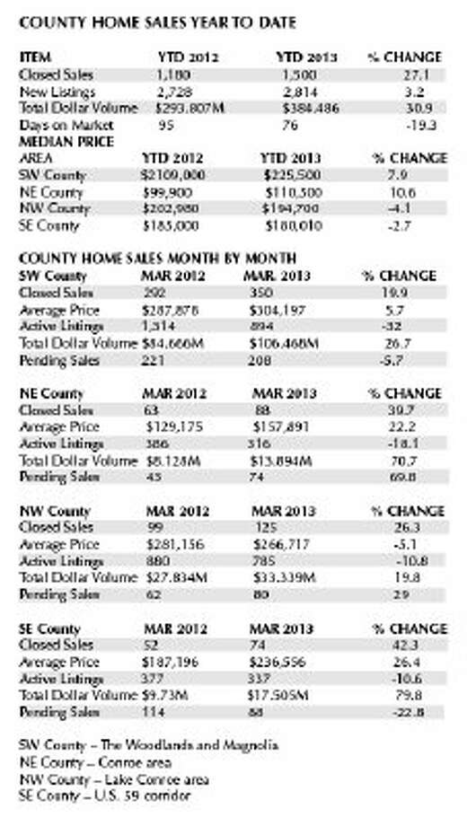 Home sales up 25.9 percent across county