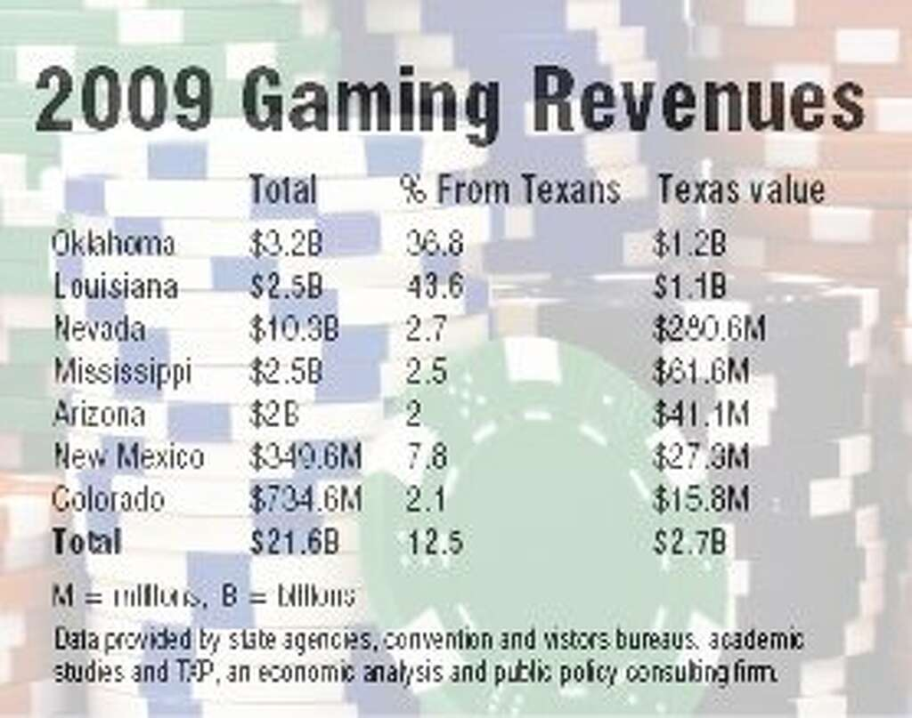 In texas gambling revenue is derived from sault ste marie hotels and casino