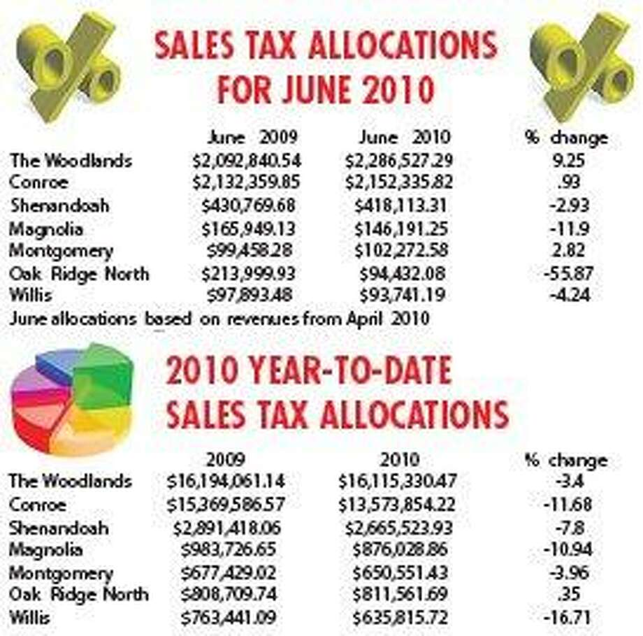 Woodlands sees sales tax revenue increase, others struggle