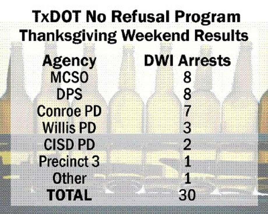 Thanksgiving DWI arrests drop