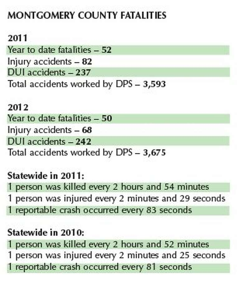 Fatality, accident stats show slight increases, losses