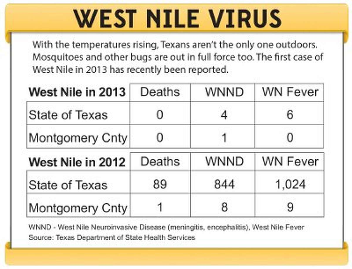 First county case of West Nile virus in 2013 reported