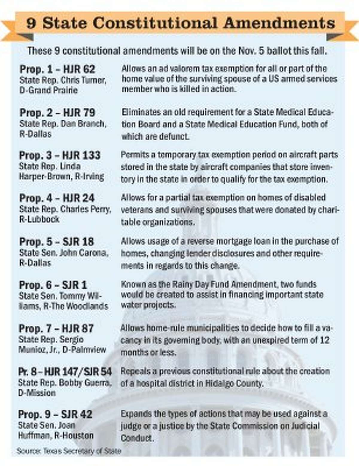 State road funding method goes to voters in 2014