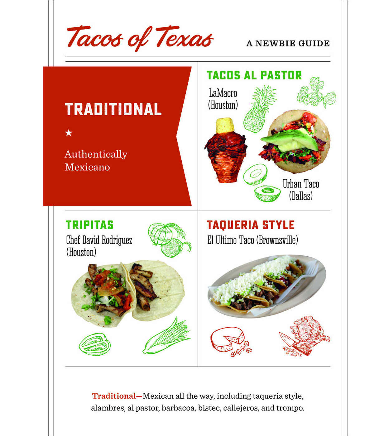 Traditional Traditional or authentically Mexican tacos would include traditional tacos al pastor, taqueria-style tacos, or tripitas. Expect barbacoa, bistec and trompo.