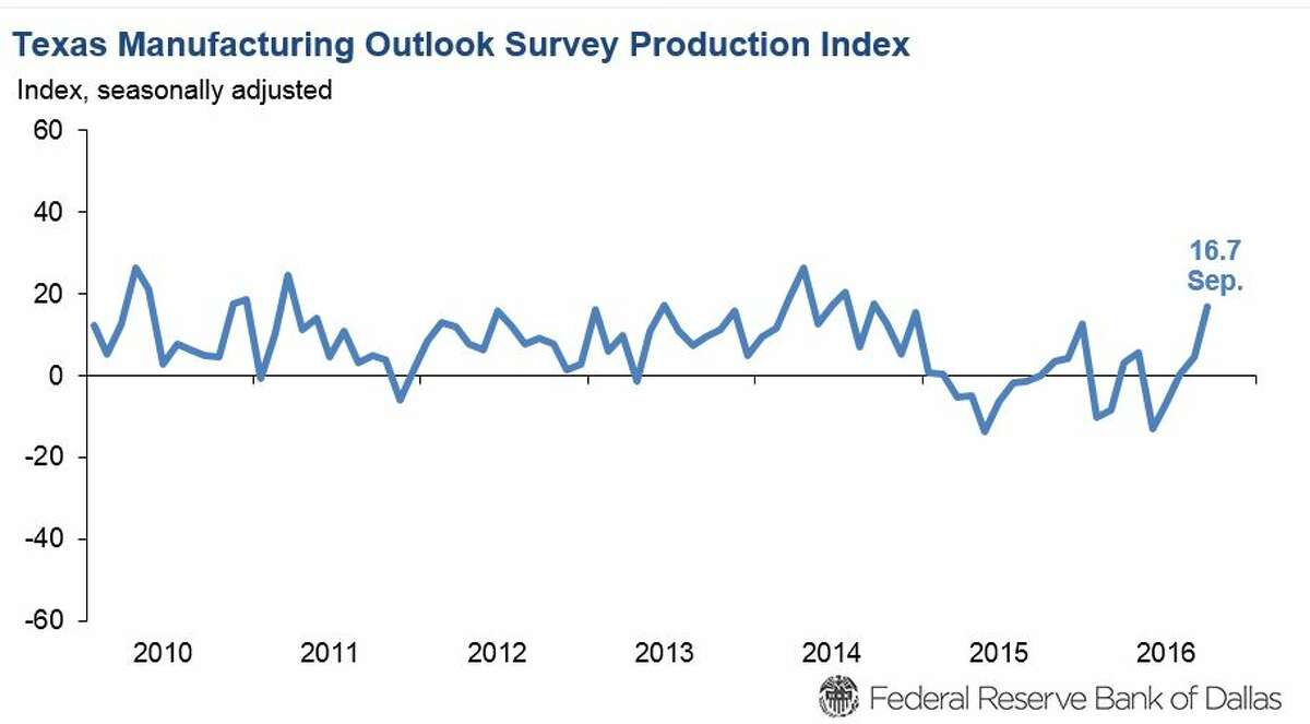 Texas manufacturers reported strengthening production, capacity, shipments and employment in September, according to a Federal Reserve Bank of Dallas survey.
