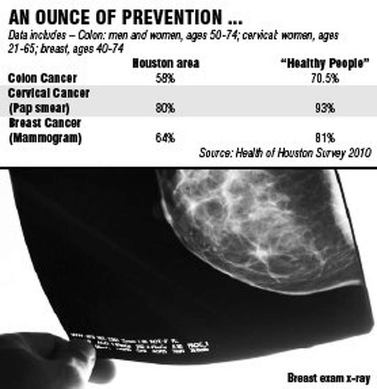 Houston area well below recommended cancer screening levels