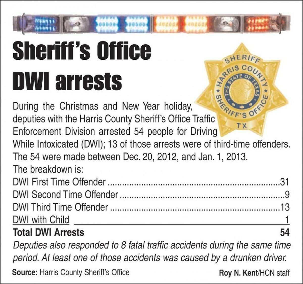 DWI arrests