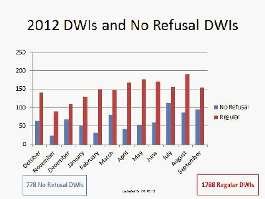 The Montgomery County District Attorney's Office released the statistics of DWI arrests during 2012, a year marked by several high-profile DWI fatalities on Interstate 45. During the 2012 fiscal year, which runs from October 2011 to September 2012, there were 1,788 regular DWI arrests and 778 No Refusal DWI arrests. In 2012, the number of DWI arrests in Montgomery County increased by about 600 over 2011.