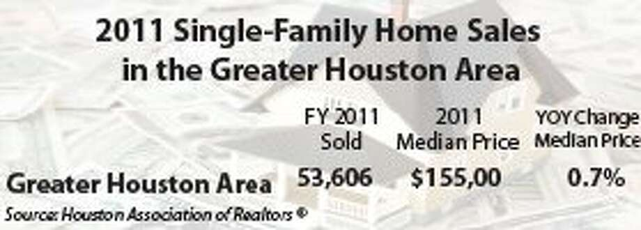 Houston-area housing closes year on strong note