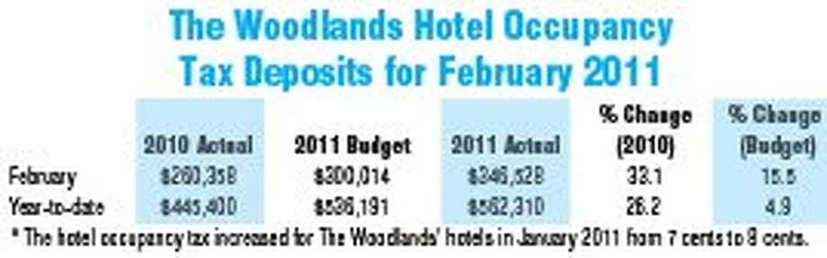 Woodlands adding Hyatt Place Hotel