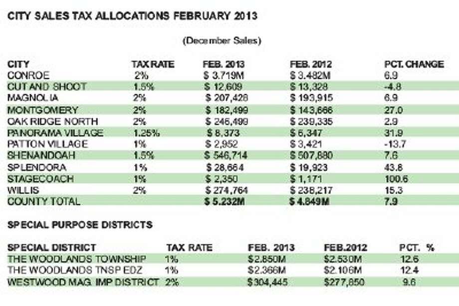Municipalities enjoy Christmas sales tax revenue