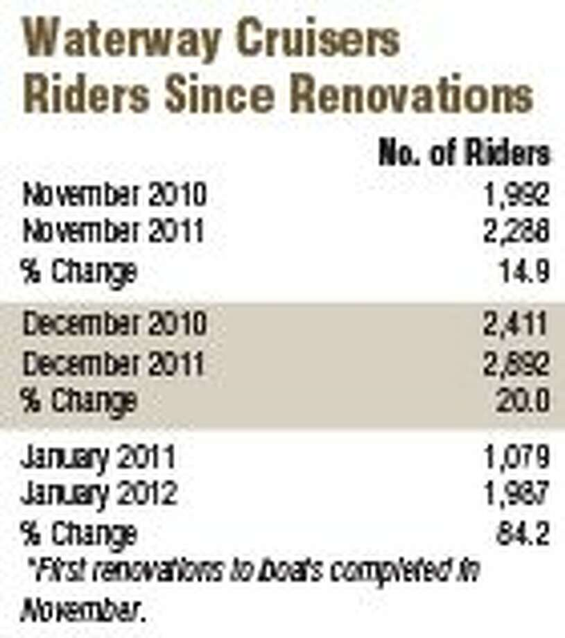 Waterway Cruisers operate at $69,000 deficit in 2011