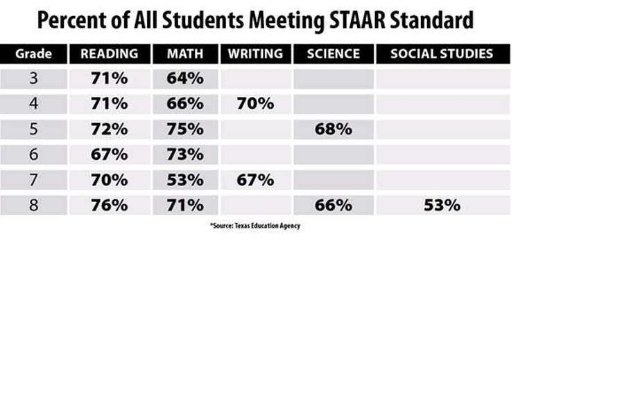 STAAR results show need for increased rigor, Grier says