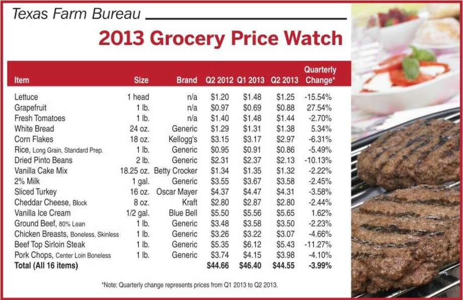 Texas food prices dip in time for summer