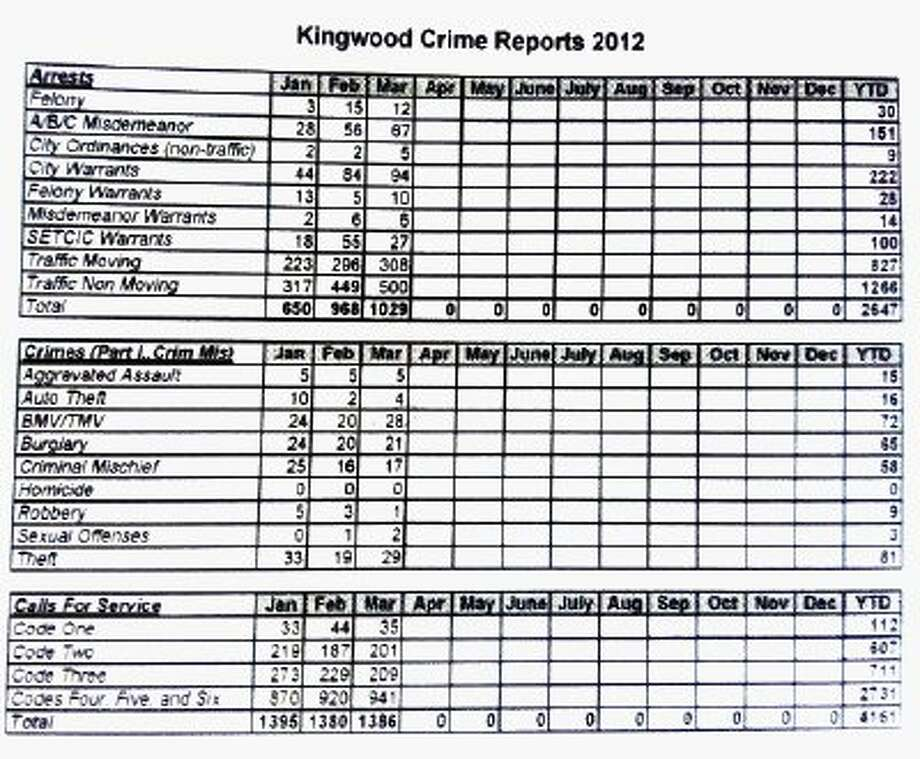 Crime statistics for Jan.-March 2012, as provided by HPD Kingwood