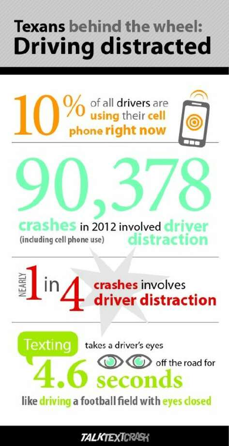 Distracted driving an increasing threat on Texas roadways