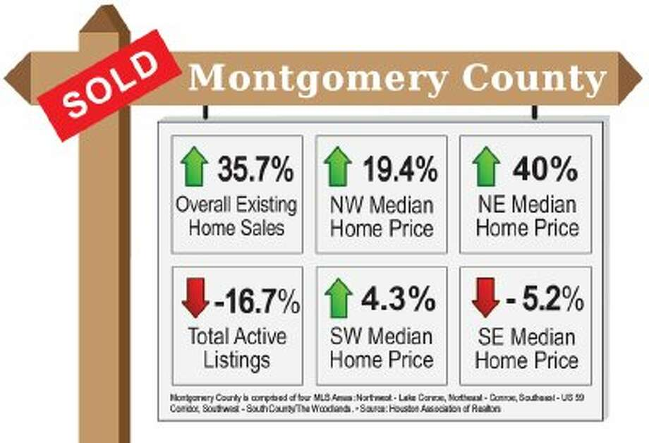 Home sales, mortgage rates increase in county